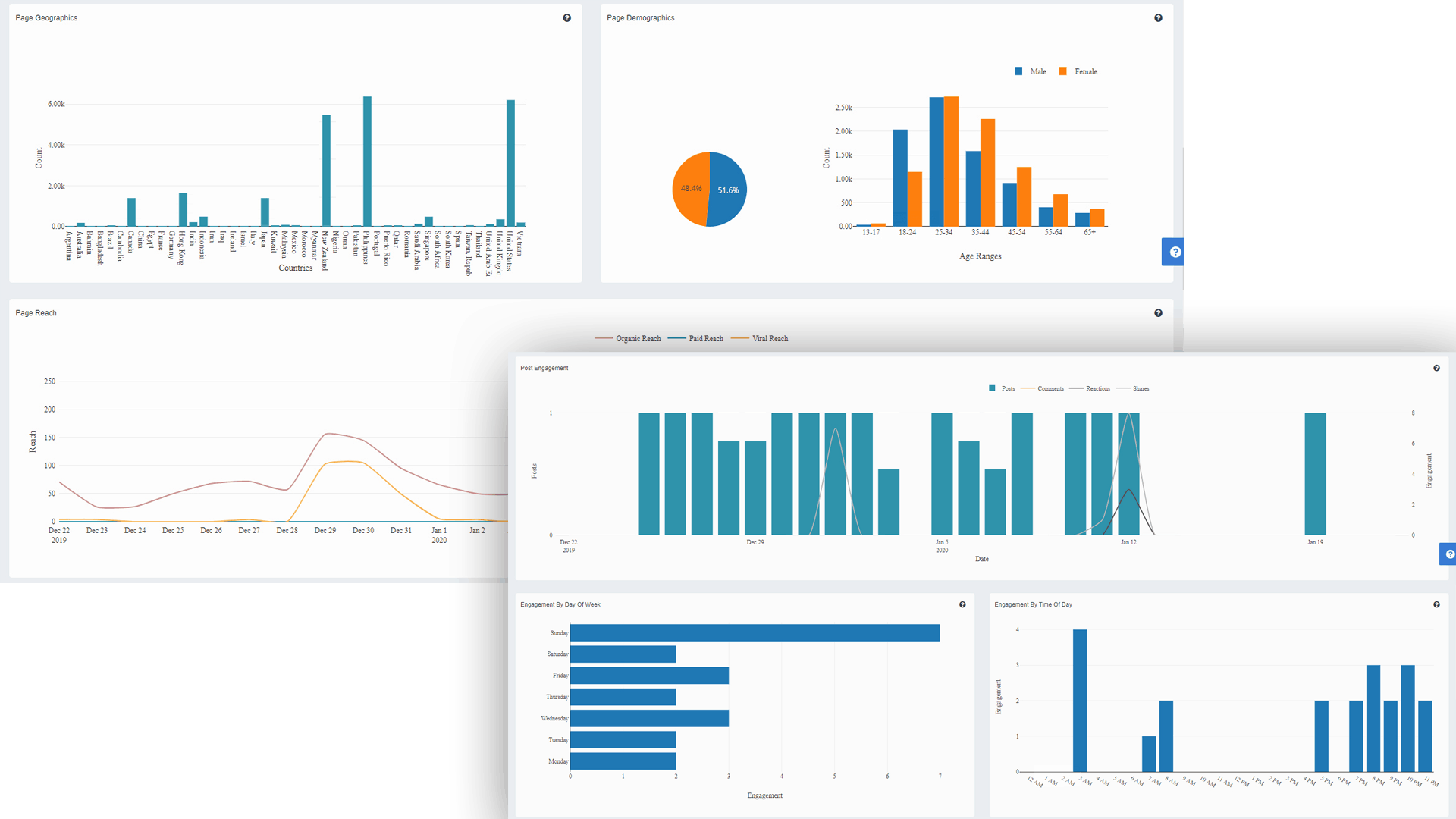 Build reports that deliver actionable data