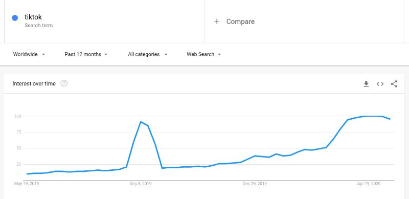 Google Trends is a usefule tool for Social Media Management